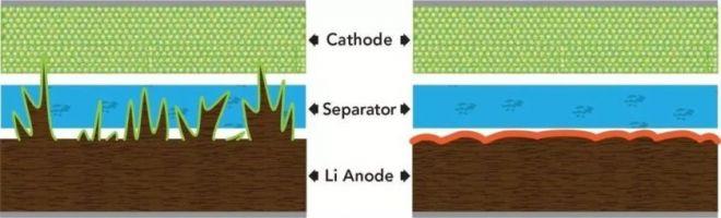 Baterias de estado sólido podem estar prestes a revolucionar os smartphones - 2