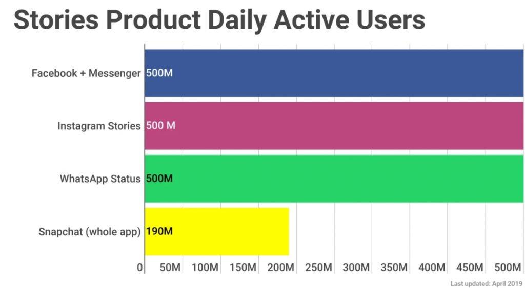 Stories do Facebook já são utilizados por 500 milhões de usuários diários - 2