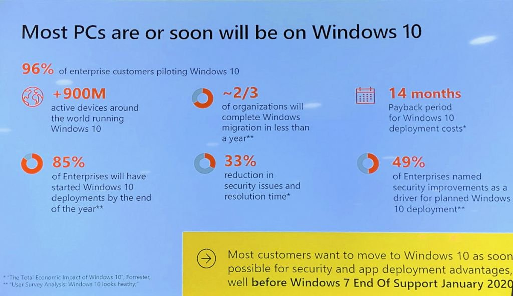 Mais de 900 milhões de computadores utilizam o Windows 10 - 2