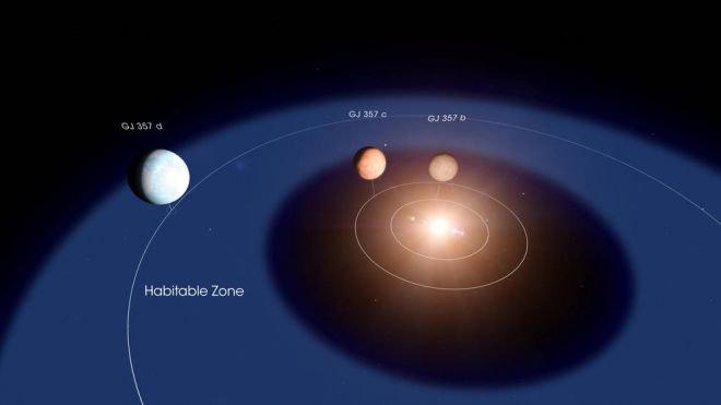 Astrônomos descobrem novo sistema estelar e um planeta que pode abrigar vida - 2