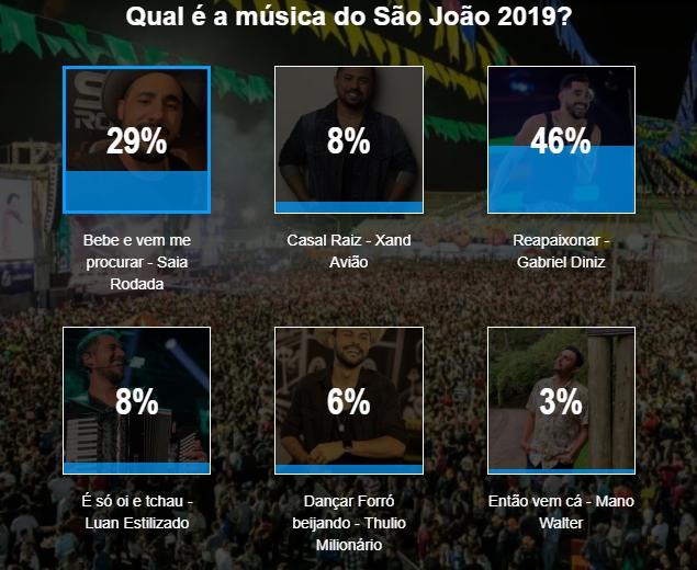 Música de Gabriel Diniz é eleita o 'Hit do São João' - 2