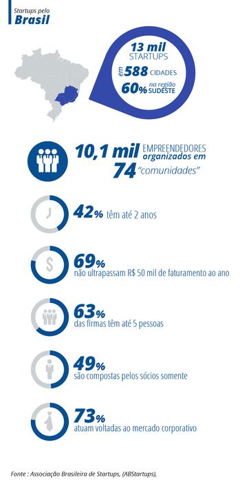 Startup em números Brasil
