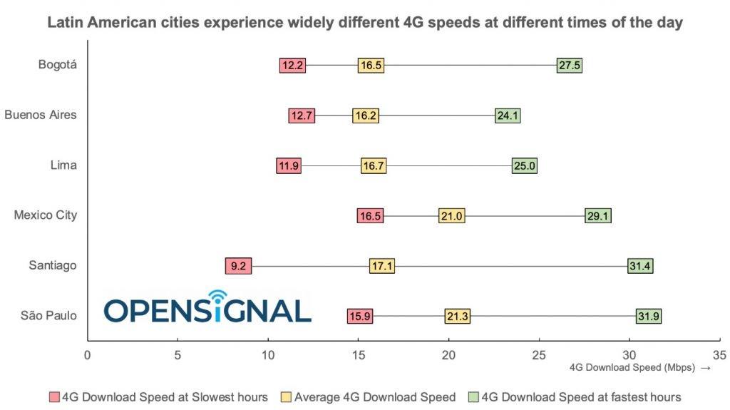 São Paulo é a capital com 4G mais rápido da América Latina - 2
