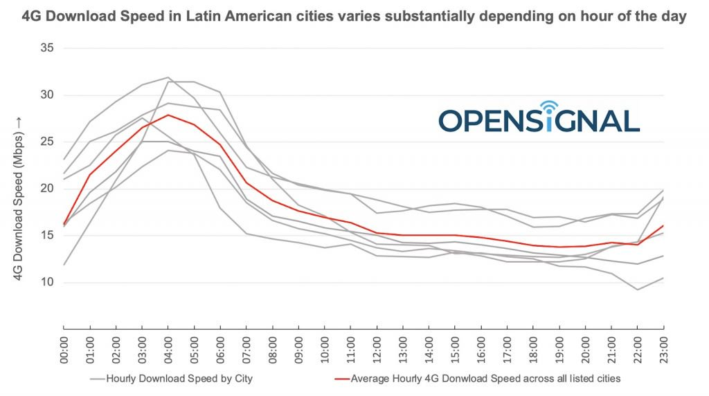 São Paulo é a capital com 4G mais rápido da América Latina - 3