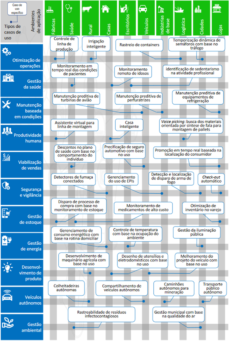 Exemplos de casos de uso nos principais ambientes de aplicação da Internet das coisas