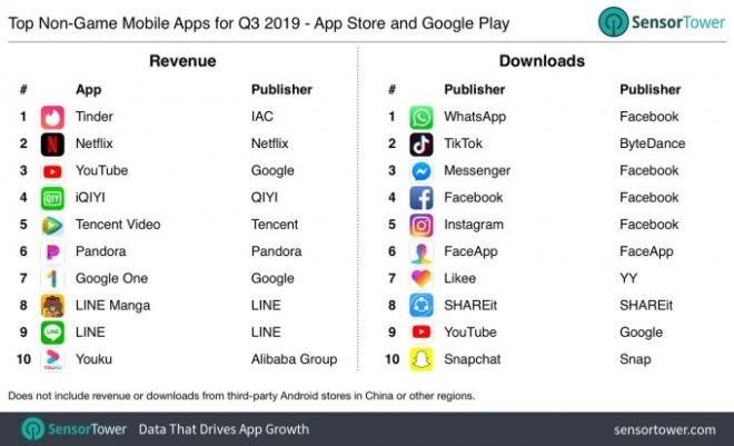 Tinder foi o app mais rentável no 3° tri de 2019; veja quais foram os outros - 2