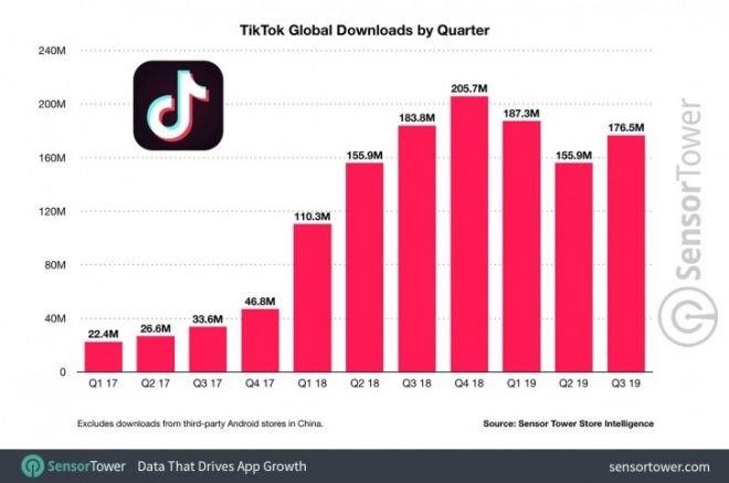 TikTok se torna o terceiro app mais baixado do mundo com 1,5 bilhão de downloads - 2