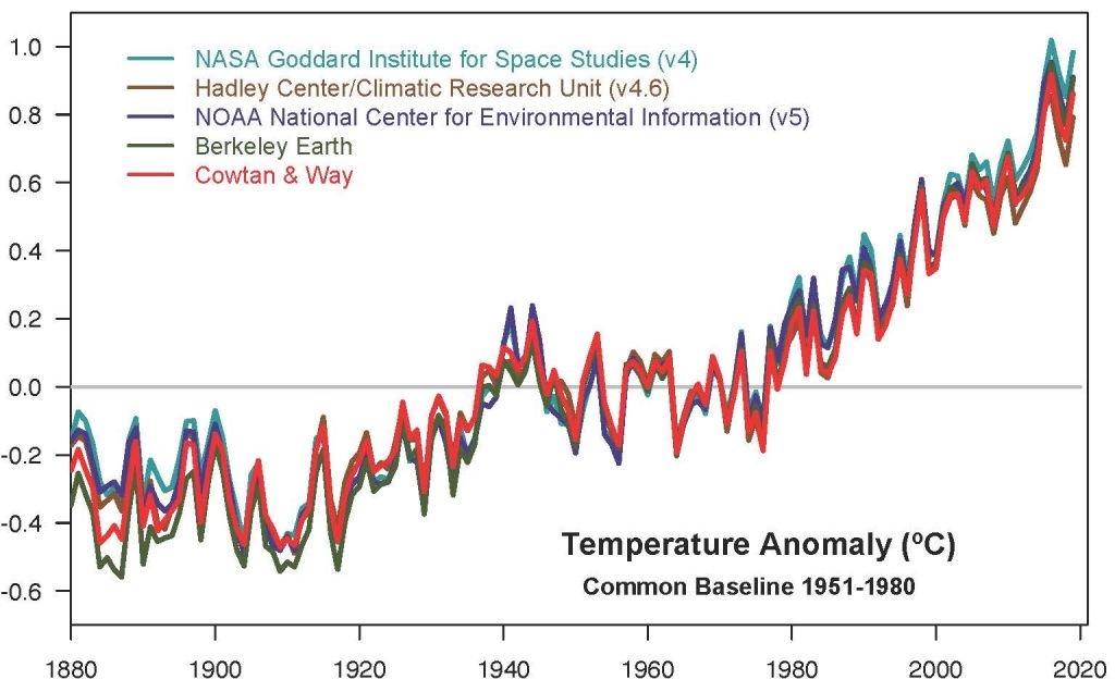 2019 foi o segundo ano mais quente da história, confirma NASA - 2