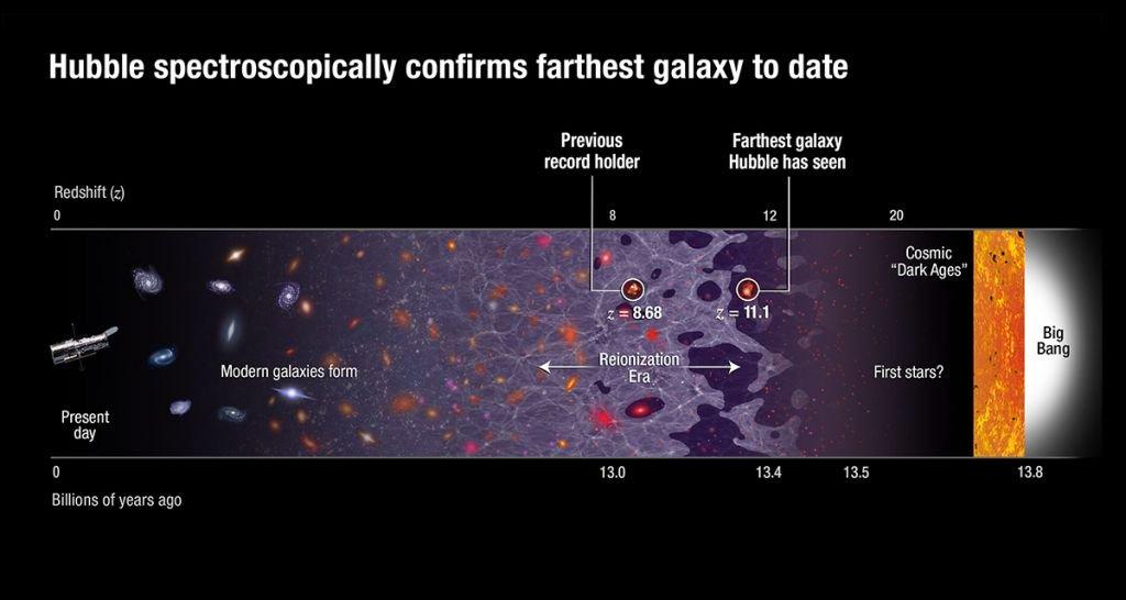 Aqui estão os objetos mais distantes já encontrados no universo — até agora - 2