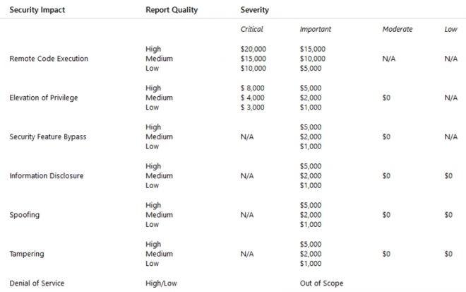 Microsoft oferece US$ 20 mil para quem encontrar bugs na plataforma do Xbox - 2