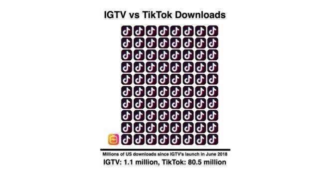 Popularidade em queda? Instagram remove ícone do IGTV do feed principal - 3