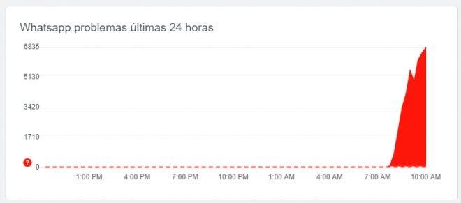WhatsApp tem instabilidade neste domingo: app não envia áudios, imagens e vídeos - 3