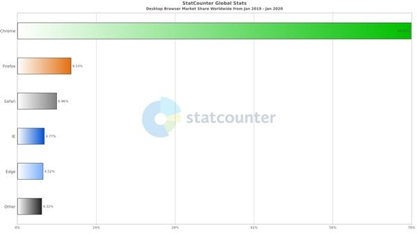 Chrome domina com folga o mercado de navegadores no último ano - 3