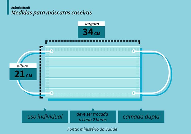 Veja as medidas para a produção de máscaras caseiras, de acordo com as orientações do ministério da Saúde.
