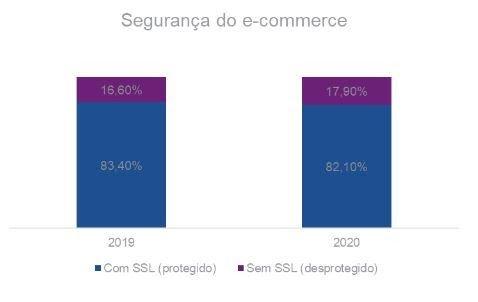 18% dos e-commerces não estão protegidos para as compras de Dia dos Namorados - 2