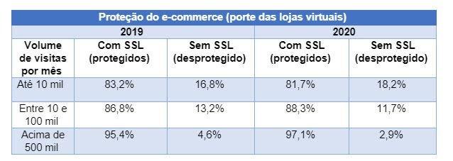 18% dos e-commerces não estão protegidos para as compras de Dia dos Namorados - 3
