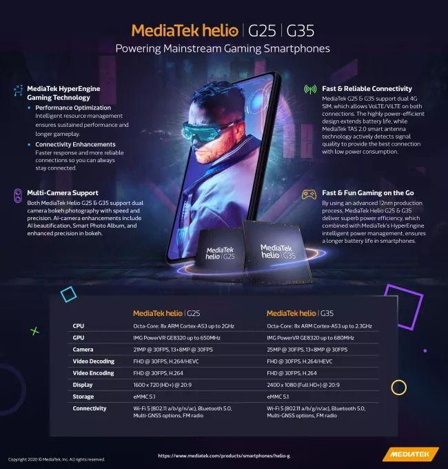 MediaTek anuncia os novos chips Helio G25 e G35 para celulares games básicos - 2