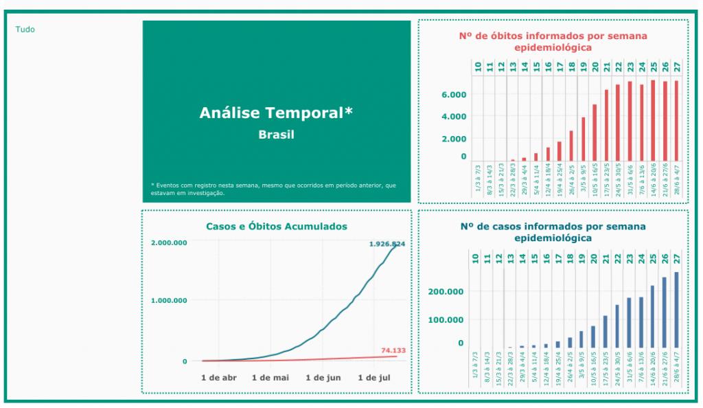 Brasil ultrapassa marca de 1,9 milhão de casos da COVID-19 e soma 74 mil óbitos - 2