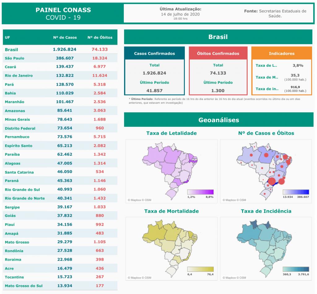 Brasil ultrapassa marca de 1,9 milhão de casos da COVID-19 e soma 74 mil óbitos - 3
