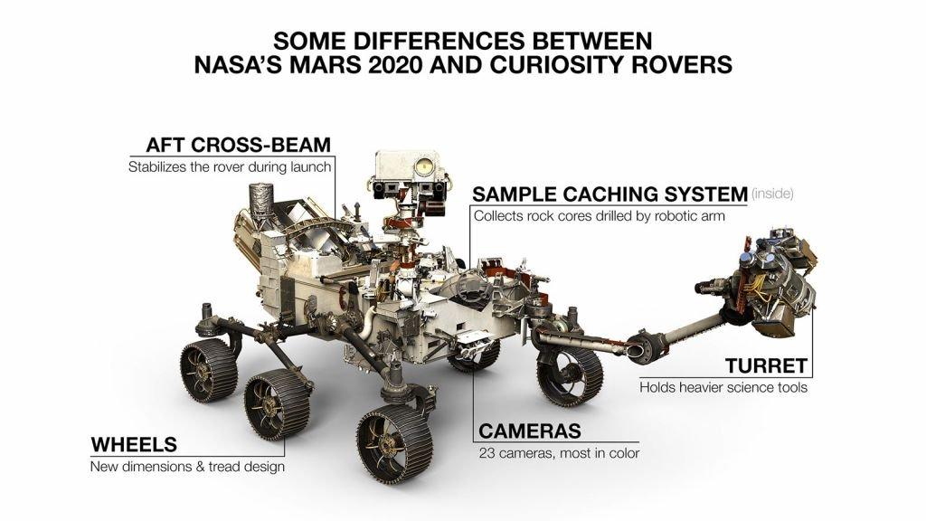 Mars 2020: Rover Perseverance e helicóptero Ingenuity são lançados rumo a Marte - 2