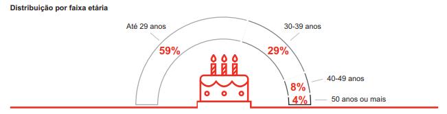 Android é o ganha-pão de 73% dos desenvolvedores no Brasil - 2