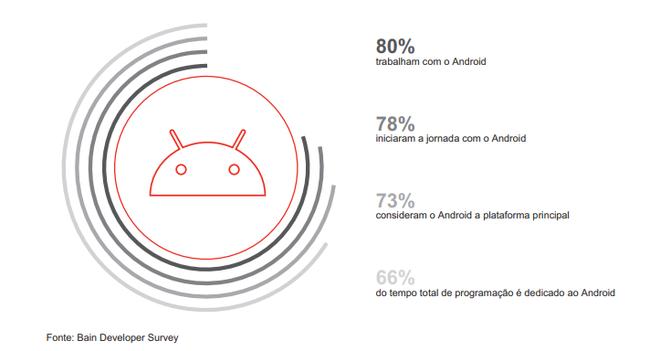 Android é o ganha-pão de 73% dos desenvolvedores no Brasil - 3