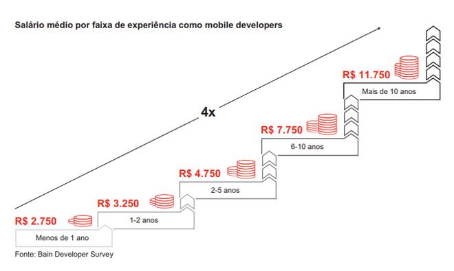 Android é o ganha-pão de 73% dos desenvolvedores no Brasil - 4