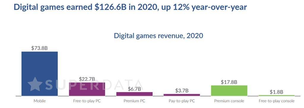 Mercado de games tem receita 12% maior em 2020 com a COVID-19 - 2