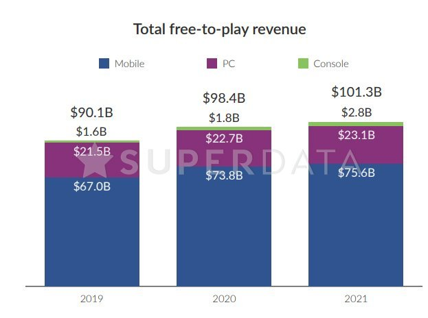 Mercado de games tem receita 12% maior em 2020 com a COVID-19 - 3