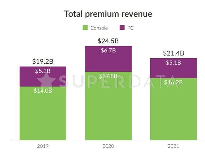 Mercado de games tem receita 12% maior em 2020 com a COVID-19 - 4