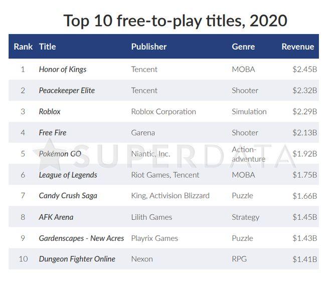 Mercado de games tem receita 12% maior em 2020 com a COVID-19 - 5