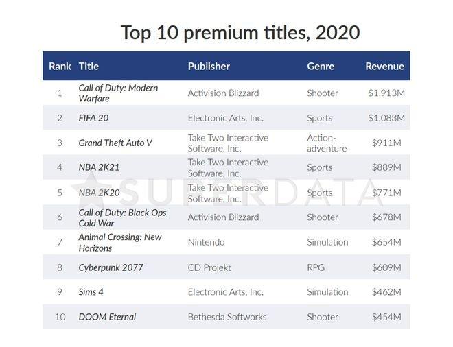 Mercado de games tem receita 12% maior em 2020 com a COVID-19 - 6