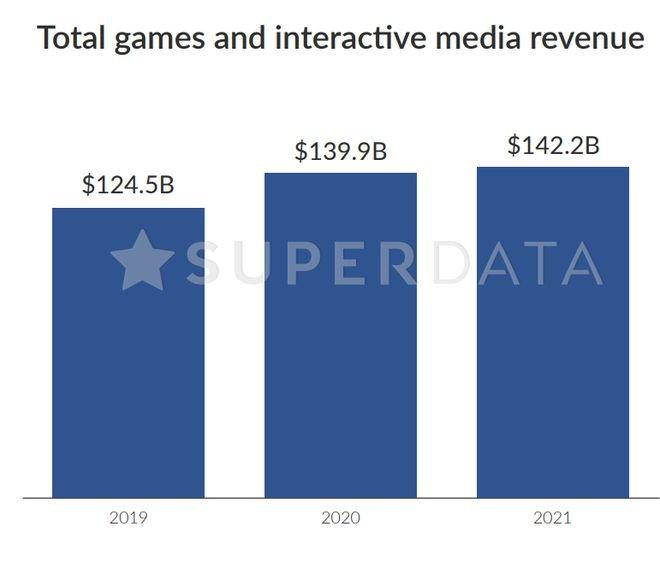 Mercado de games tem receita 12% maior em 2020 com a COVID-19 - 7