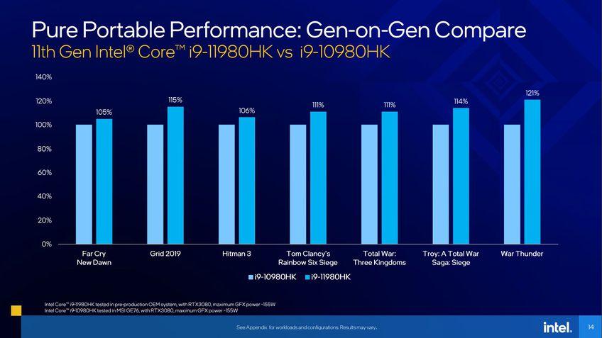 Desempenho em games: Intel Tiger Lake-H vs Comet Lake-H