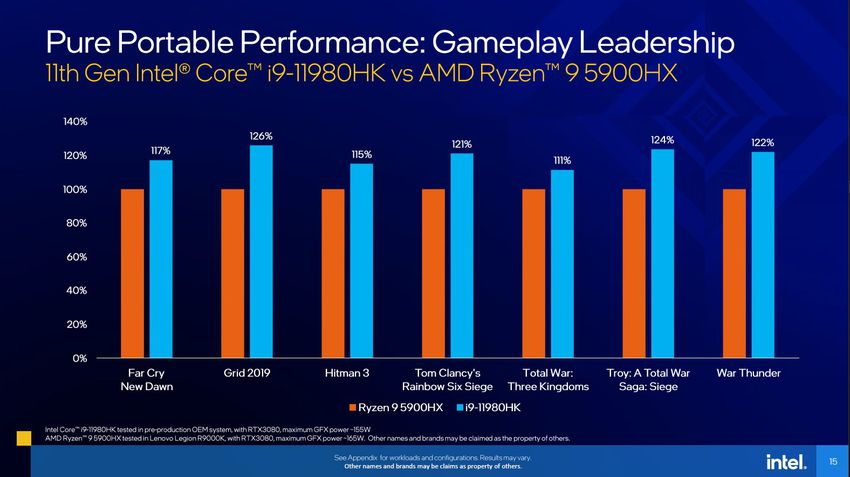 Desempenho em games: Intel Tiger Lake-H Core i9 vs AMD Ryzen