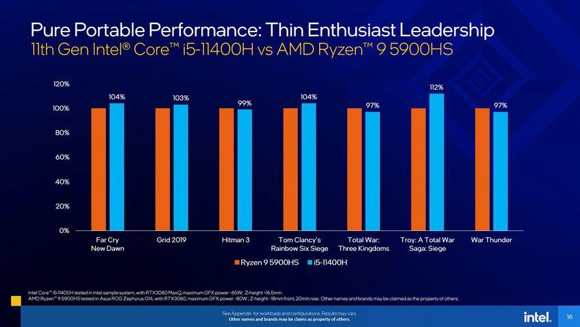 Desempenho em games: Intel Tiger Lake-H Core i5 vs AMD Ryzen