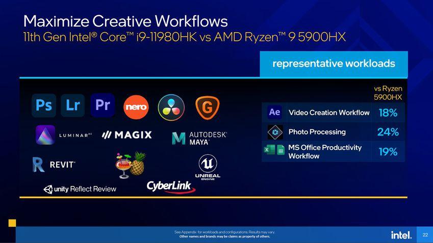 Desempenho em criatividade: Intel Tiger Lake-H vs AMD Ryzen